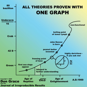 All theories proven with one graph